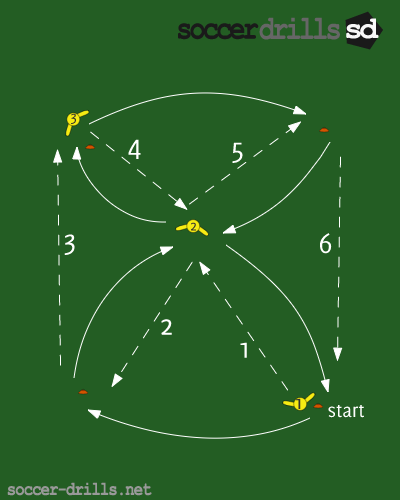 3 Player Passing Combination Drill